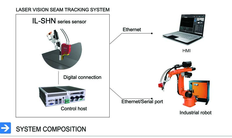 A Comparative Evaluation of the Detection and Tracking